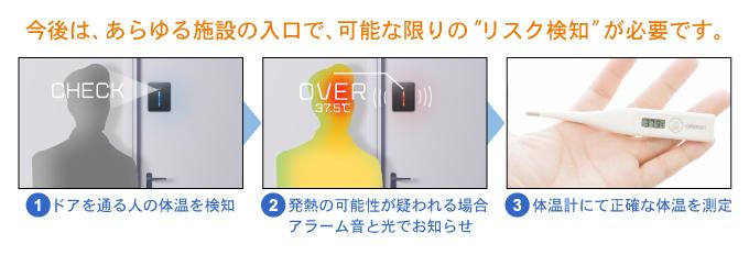 """今後は、あらゆる施設の入口で、可能な限りの""""リスク検知""""が必要です。1.ドアを通る人の体温を検知 2.発熱の可能性が疑われる場合、アラーム音と光でお知らせ 3.体温計にて正確な体温を測定"""